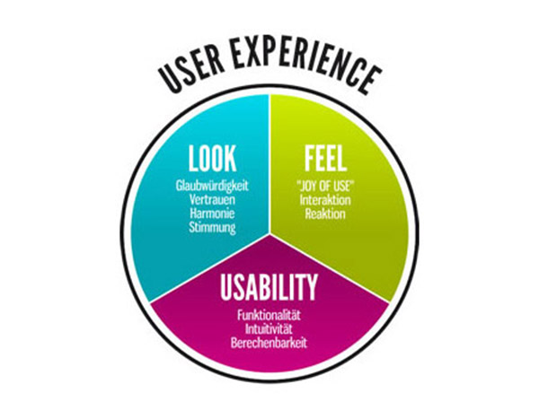 use experience User experience (ux) refers to a person's emotions and attitudes about using a particular product, system or service it includes the practical, experiential.